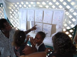 Participatory methods used to select training priorities